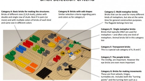 Brick Selection Criteria for Lego Serious Play