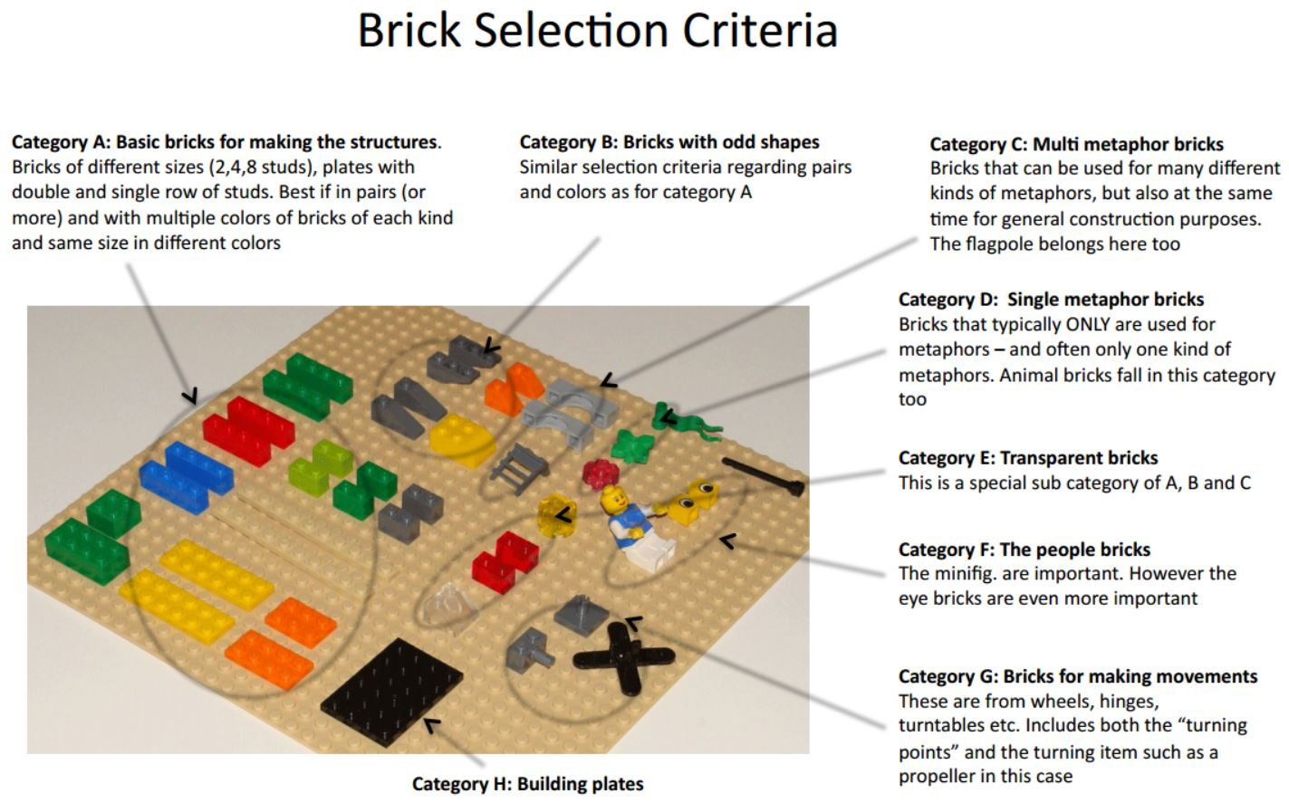 Brick Selection Criteria For Lego Serious Play Pro Typicalonelinesinglelinediagramjpg Sessions By Robert Rasmussen