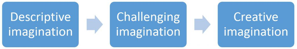 Descriptive Challenging Creative Imagination