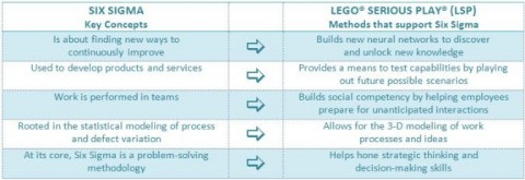 How LEGO® Supports Six Sigma Quality Efforts