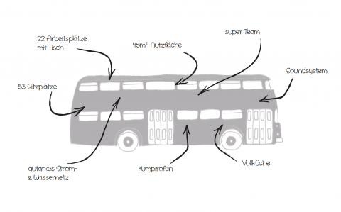 The #LSPmeetup: hop on, build & learn (Let's take a ride through Berlin with Linie94!)