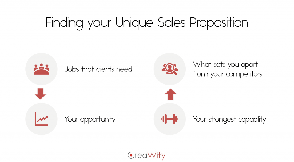 Finding your Unique Sales Proposition - Infographic © CreaWity Marko Rillo